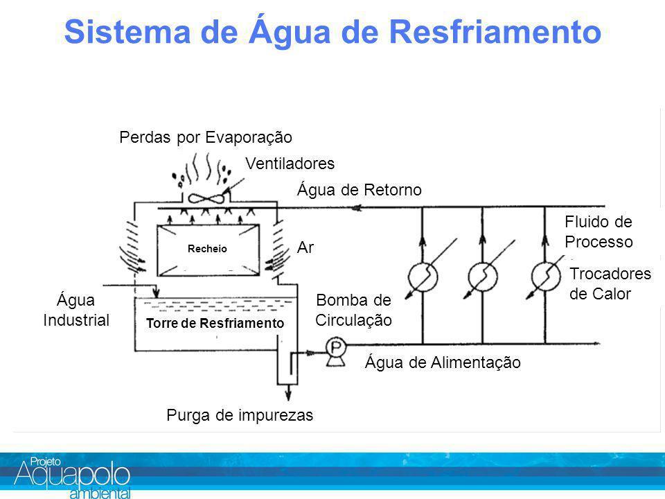 Sistema de Água de Resfriamento