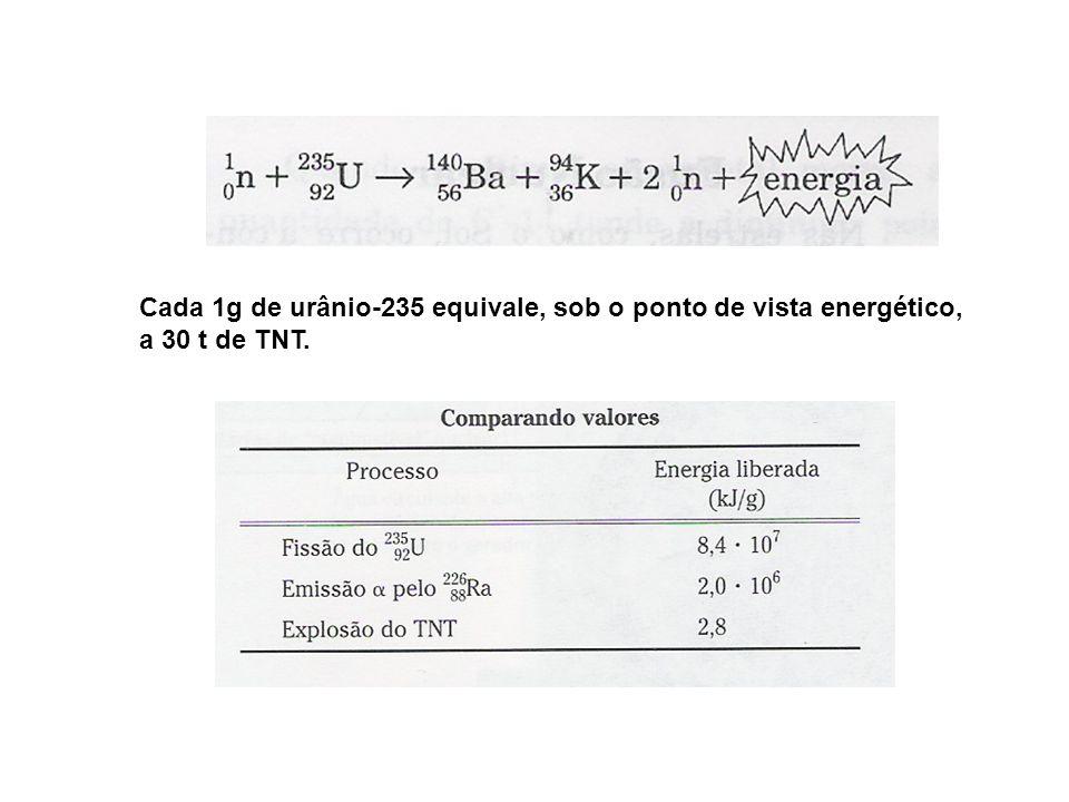 Cada 1g de urânio-235 equivale, sob o ponto de vista energético,