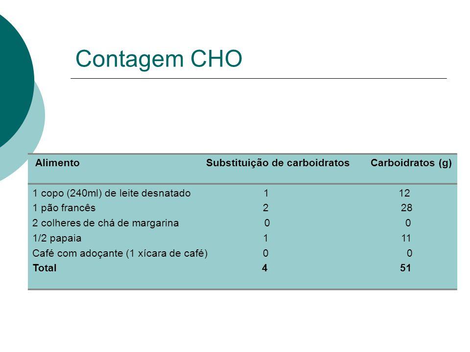 Contagem CHO Alimento Substituição de carboidratos Carboidratos (g)