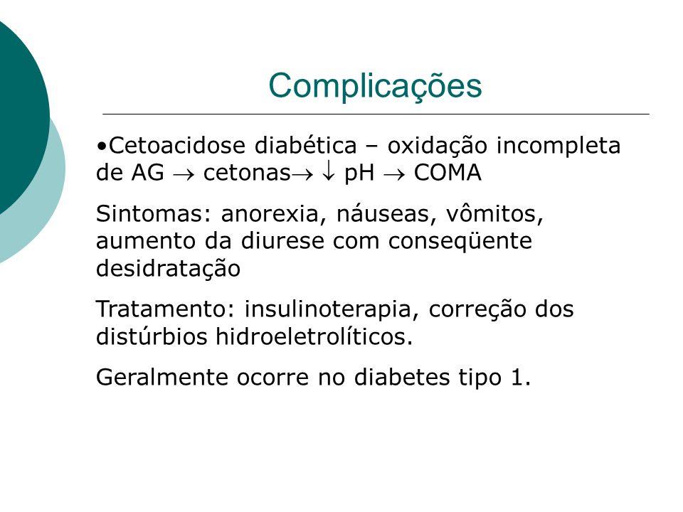 Complicações Cetoacidose diabética – oxidação incompleta de AG  cetonas  pH  COMA.