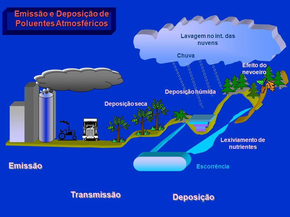 Emissão e Deposição de Poluentes Atmosféricos