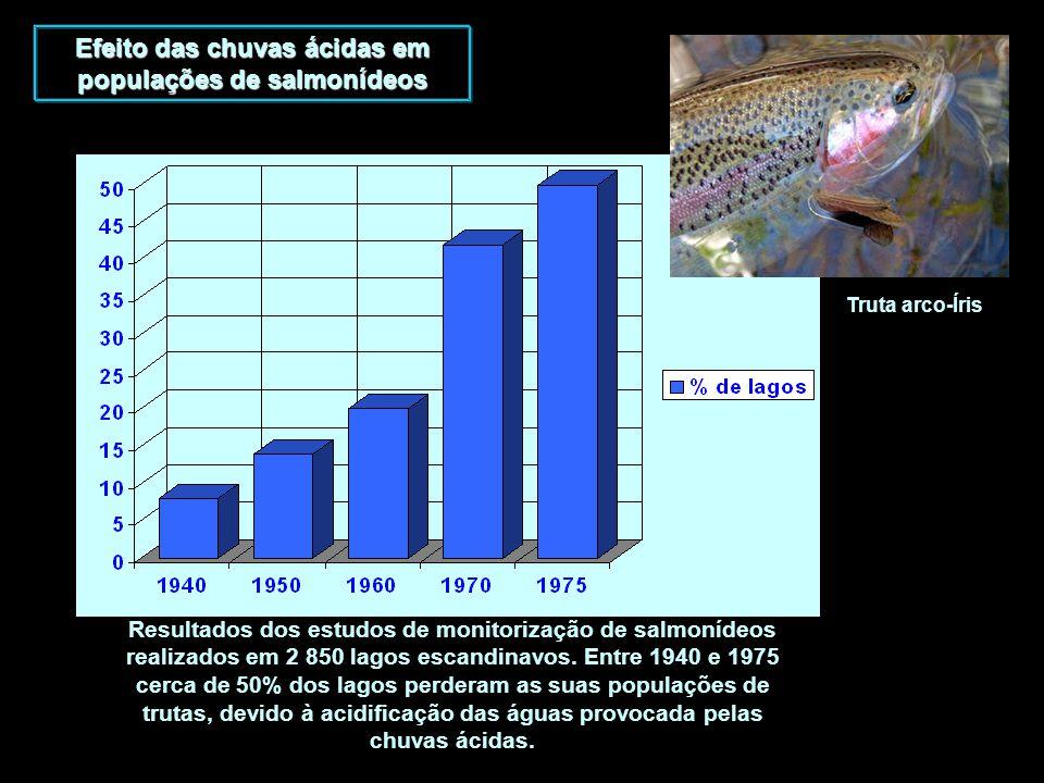 Efeito das chuvas ácidas em populações de salmonídeos
