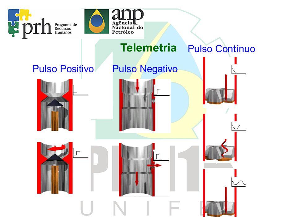 Telemetria Pulso Contínuo Pulso Positivo Pulso Negativo
