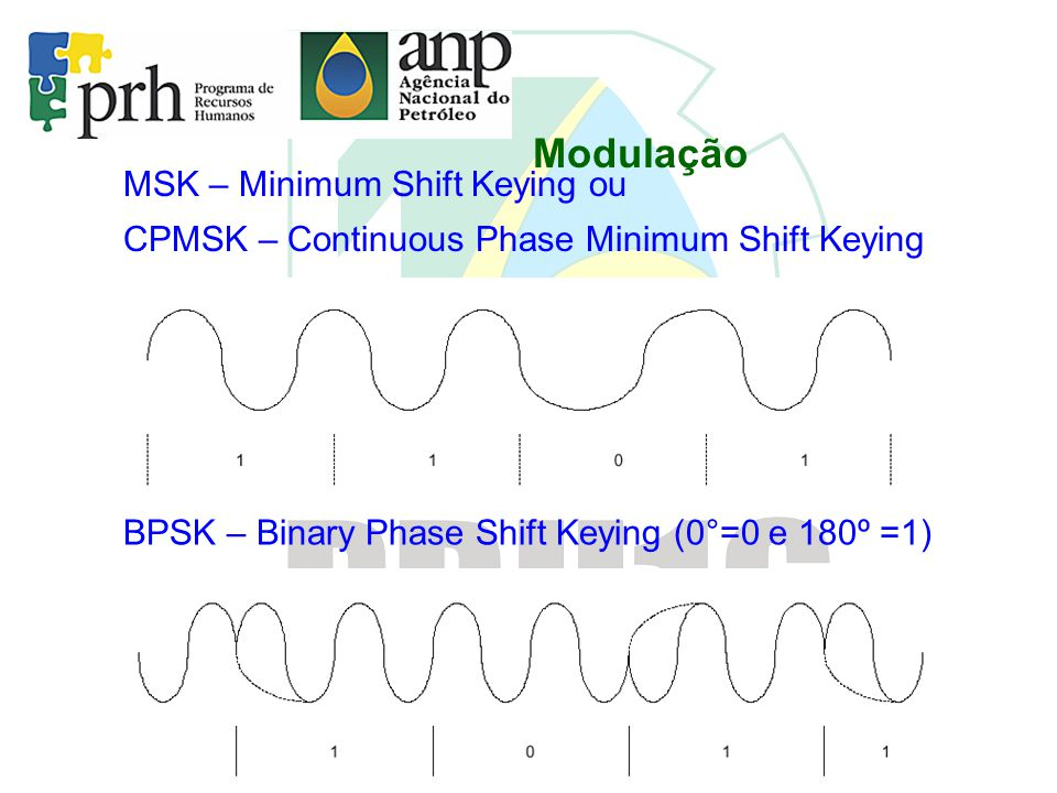 Modulação MSK – Minimum Shift Keying ou