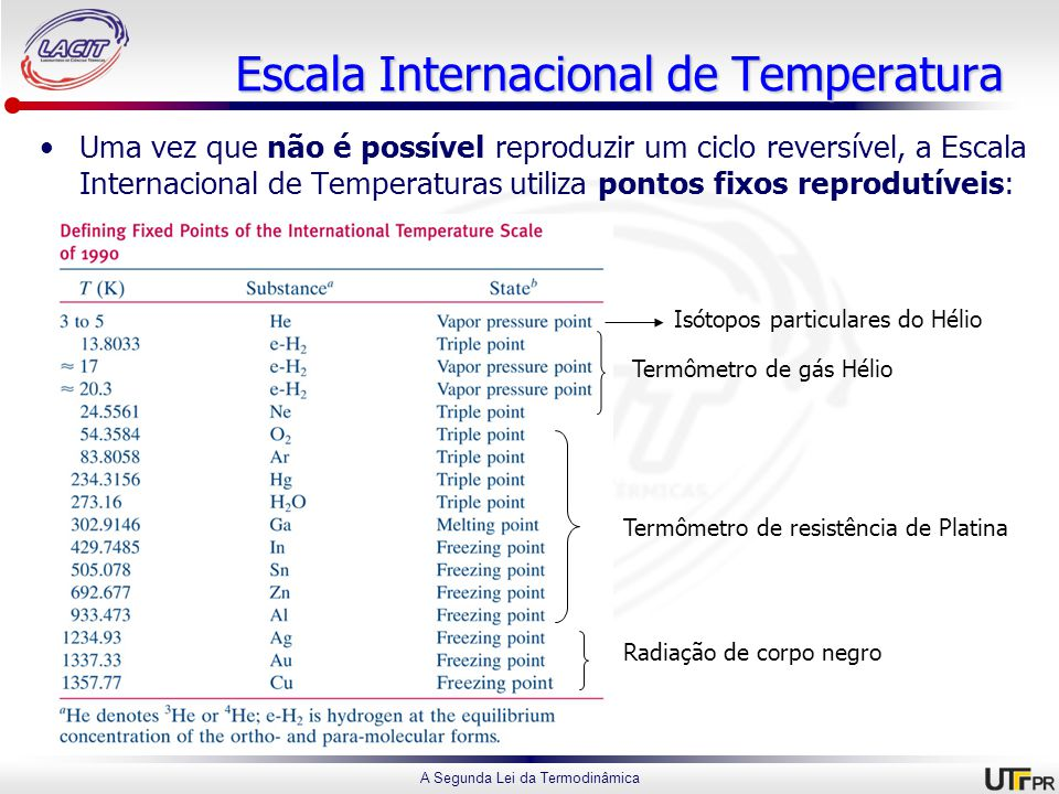 Escala Internacional de Temperatura