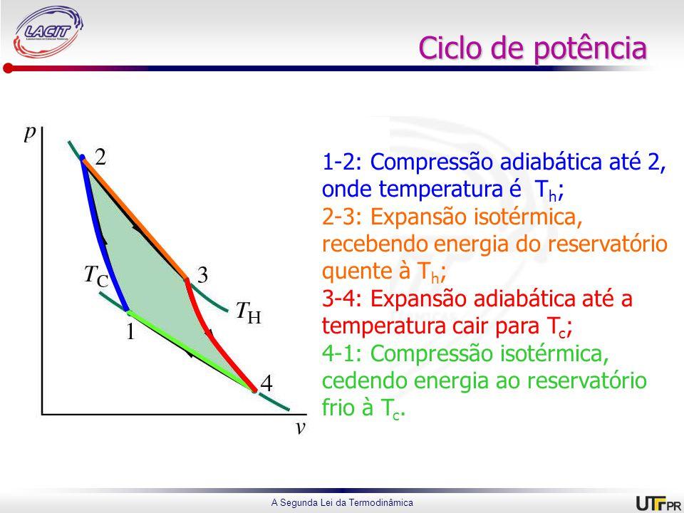 Ciclo de potência 1-2: Compressão adiabática até 2, onde temperatura é Th; 2-3: Expansão isotérmica, recebendo energia do reservatório quente à Th;