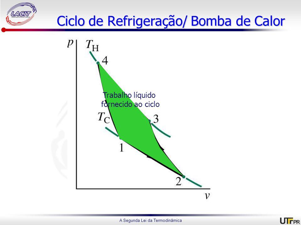 Ciclo de Refrigeração/ Bomba de Calor