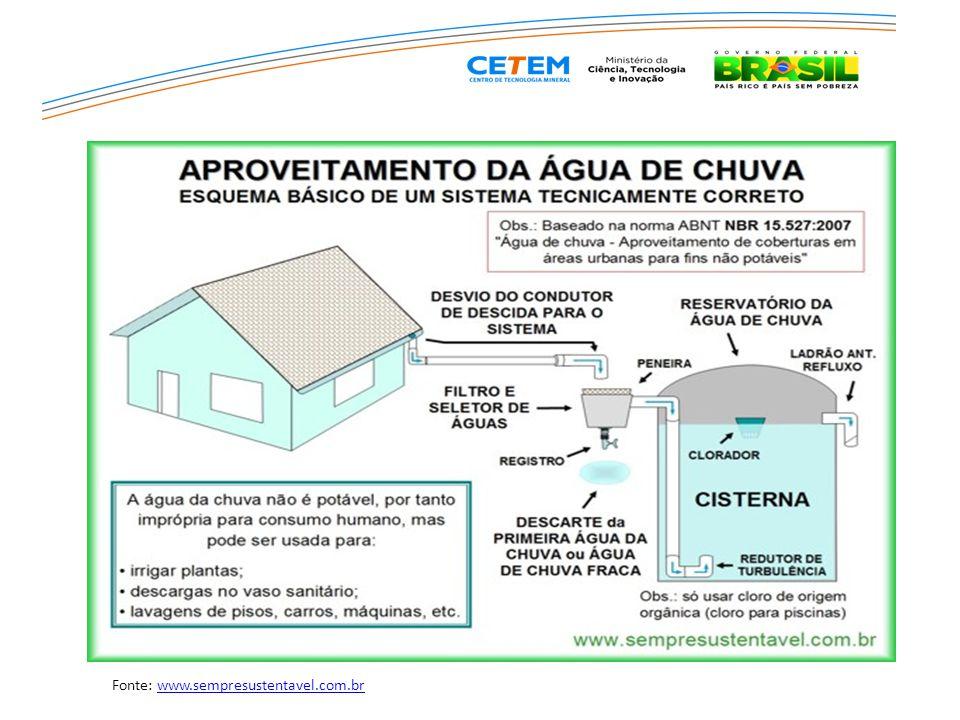 Fonte: www.sempresustentavel.com.br