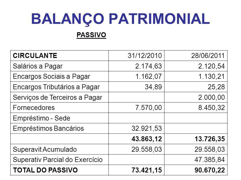 BALANÇO PATRIMONIAL PASSIVO CIRCULANTE 31/12/2010 28/06/2011