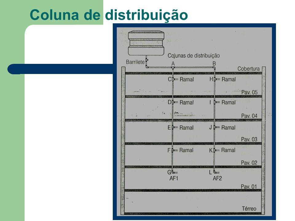 Coluna de distribuição