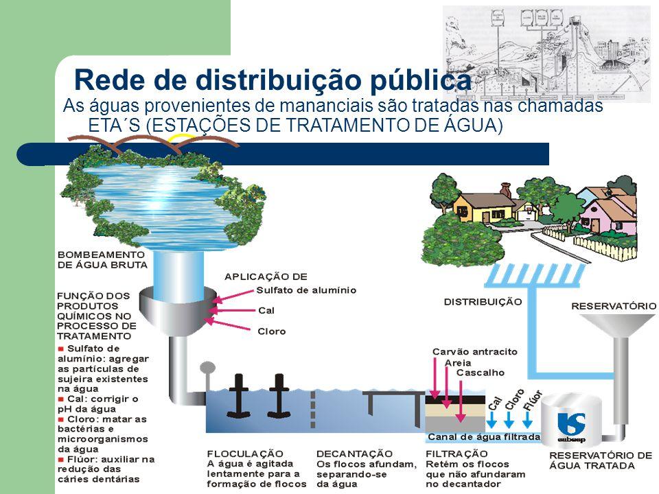 Rede de distribuição pública