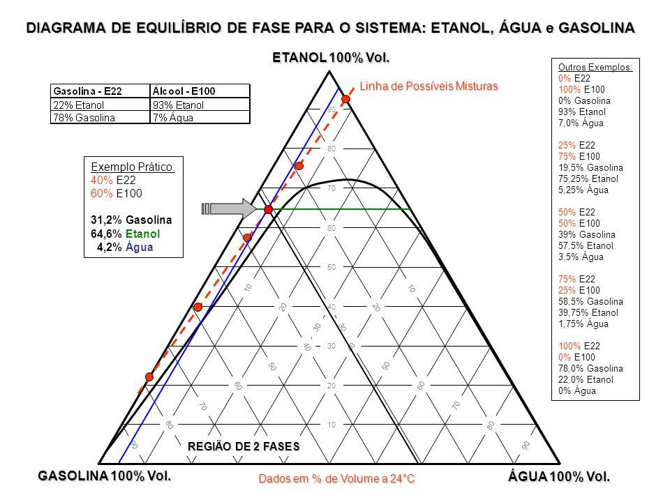 DIAGRAMA DE EQUILÍBRIO DE FASE PARA O SISTEMA: ETANOL, ÁGUA e GASOLINA
