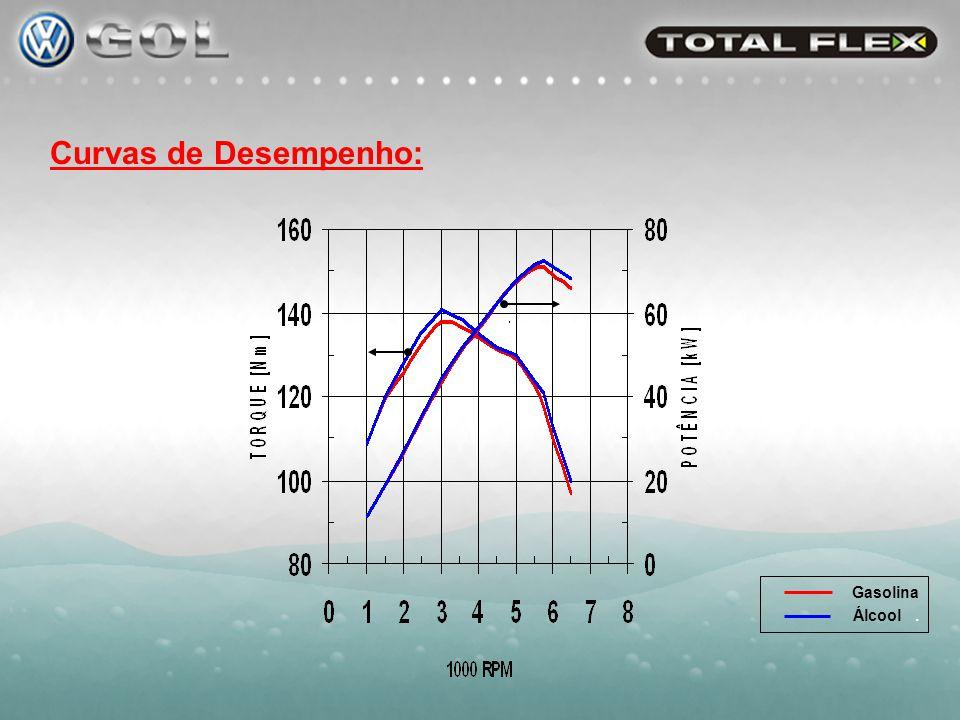 Curvas de Desempenho: Gasolina Álcool .