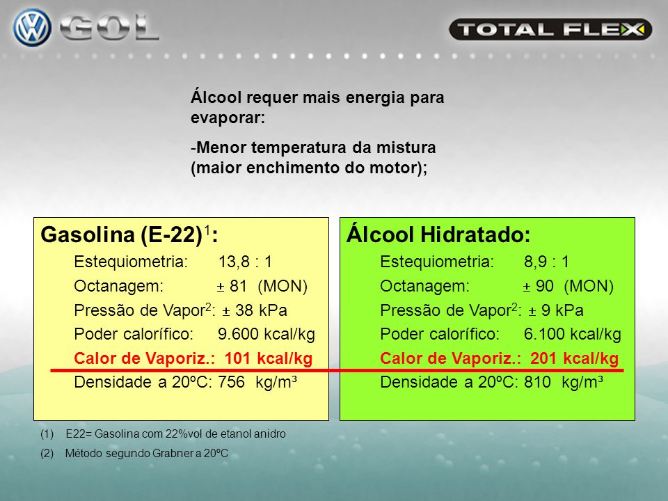 Gasolina (E-22)1: Álcool Hidratado: