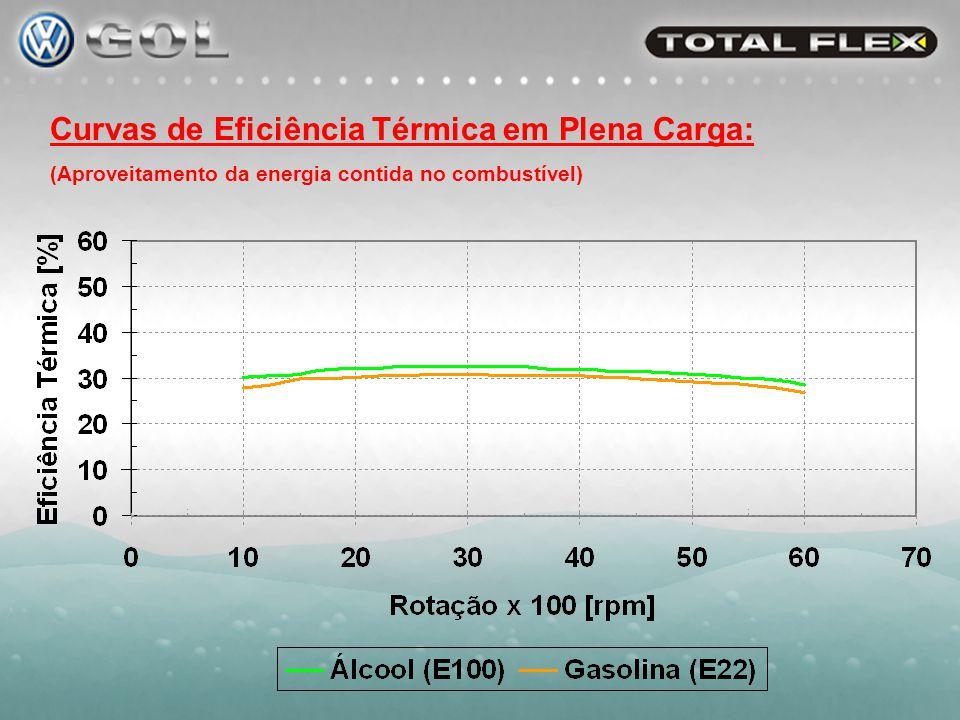 Curvas de Eficiência Térmica em Plena Carga: