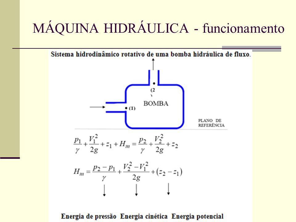 MÁQUINA HIDRÁULICA - funcionamento