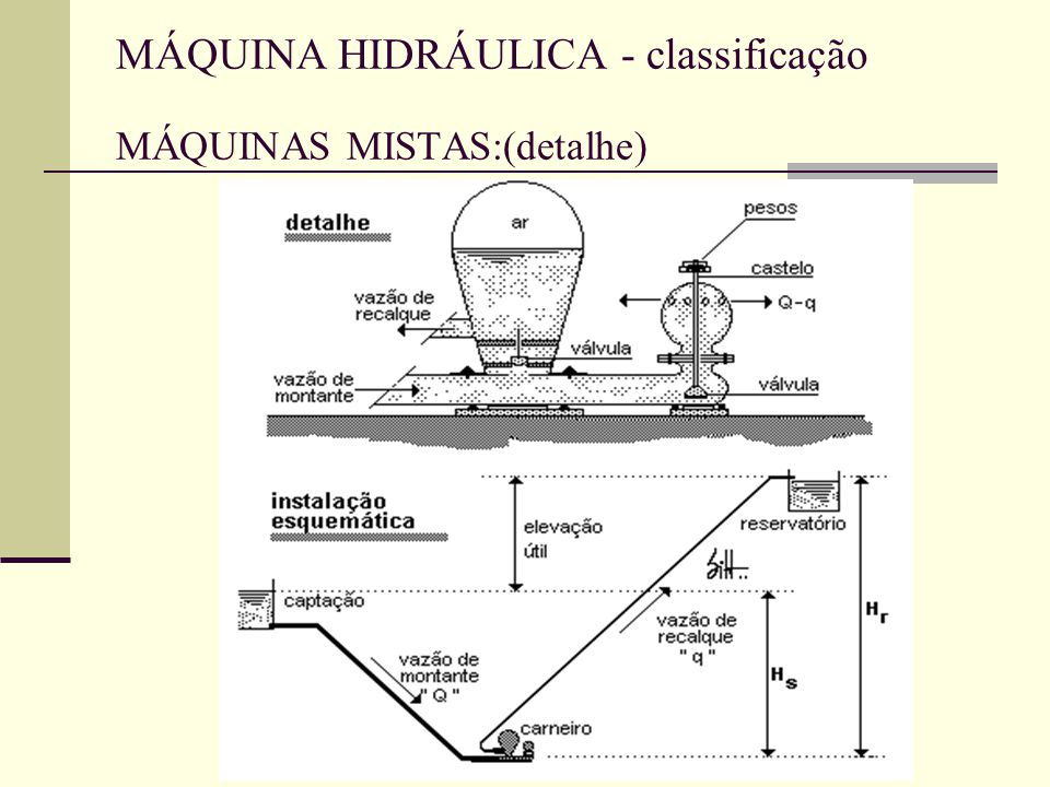 MÁQUINA HIDRÁULICA - classificação MÁQUINAS MISTAS:(detalhe)