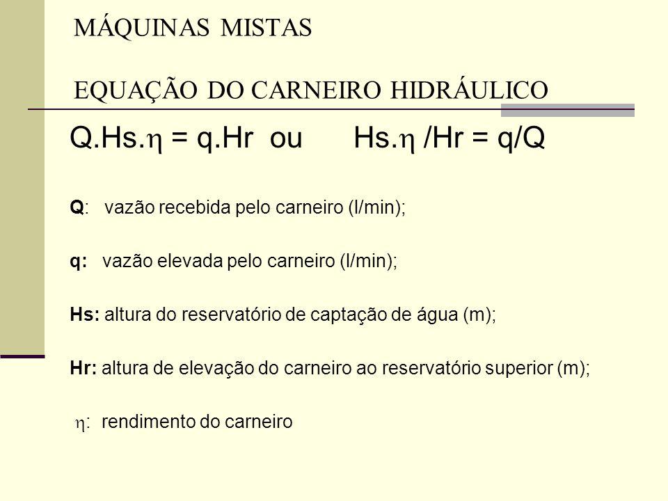 MÁQUINAS MISTAS EQUAÇÃO DO CARNEIRO HIDRÁULICO