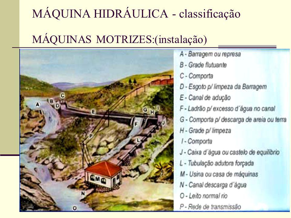 MÁQUINA HIDRÁULICA - classificação MÁQUINAS MOTRIZES:(instalação)
