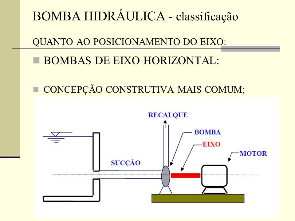BOMBA HIDRÁULICA - classificação QUANTO AO POSICIONAMENTO DO EIXO: