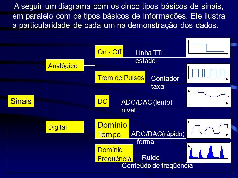 A seguir um diagrama com os cinco tipos básicos de sinais, em paralelo com os tipos básicos de informações. Ele ilustra a particularidade de cada um na demonstração dos dados.