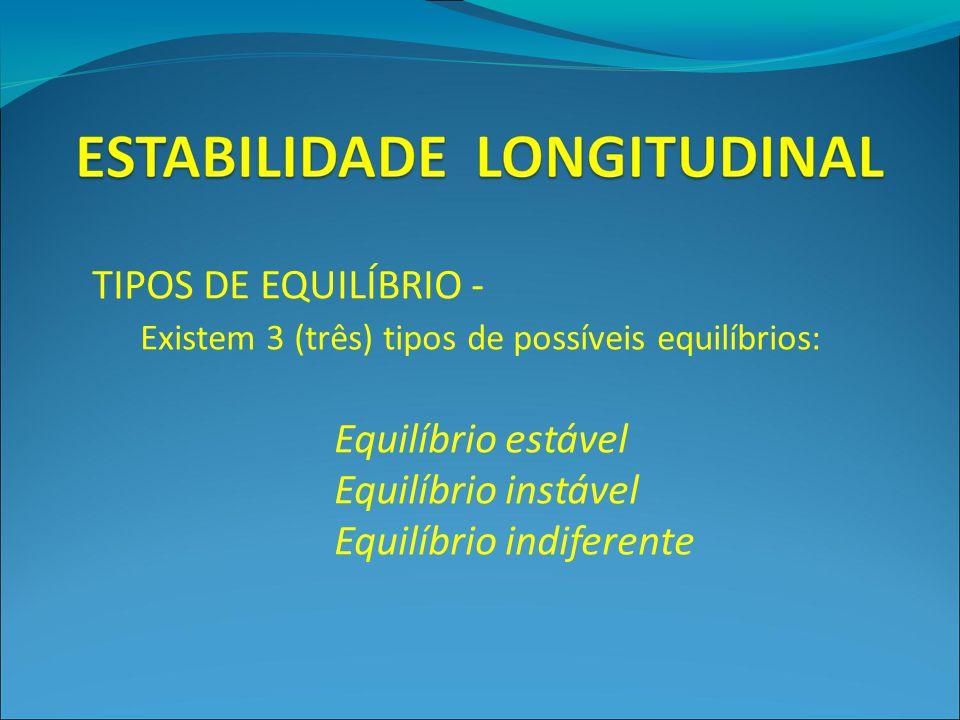 TIPOS DE EQUILÍBRIO - Existem 3 (três) tipos de possíveis equilíbrios: Equilíbrio estável. Equilíbrio instável.