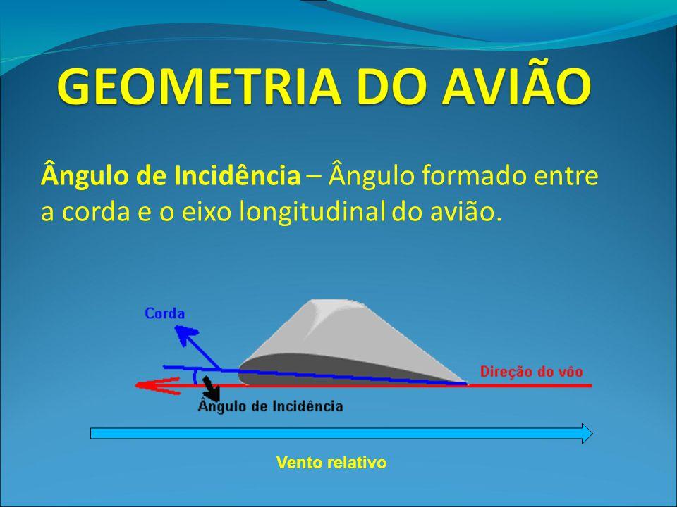 Ângulo de Incidência – Ângulo formado entre a corda e o eixo longitudinal do avião.