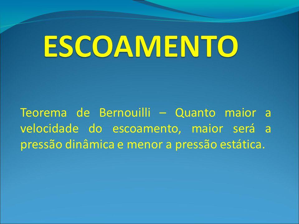 Teorema de Bernouilli – Quanto maior a velocidade do escoamento, maior será a pressão dinâmica e menor a pressão estática.