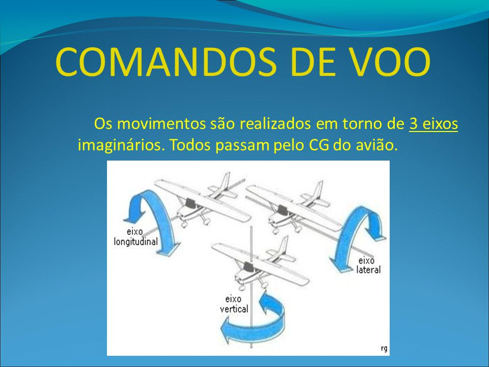 COMANDOS DE VOO Os movimentos são realizados em torno de 3 eixos imaginários.