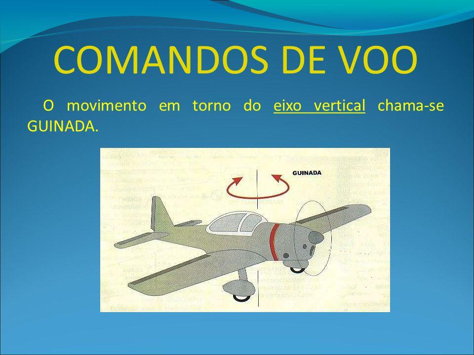 COMANDOS DE VOO O movimento em torno do eixo vertical chama-se GUINADA.