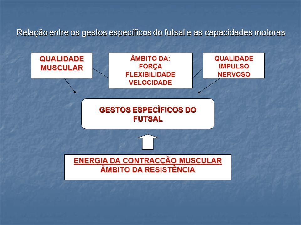ENERGIA DA CONTRACÇÃO MUSCULAR GESTOS ESPECÍFICOS DO FUTSAL