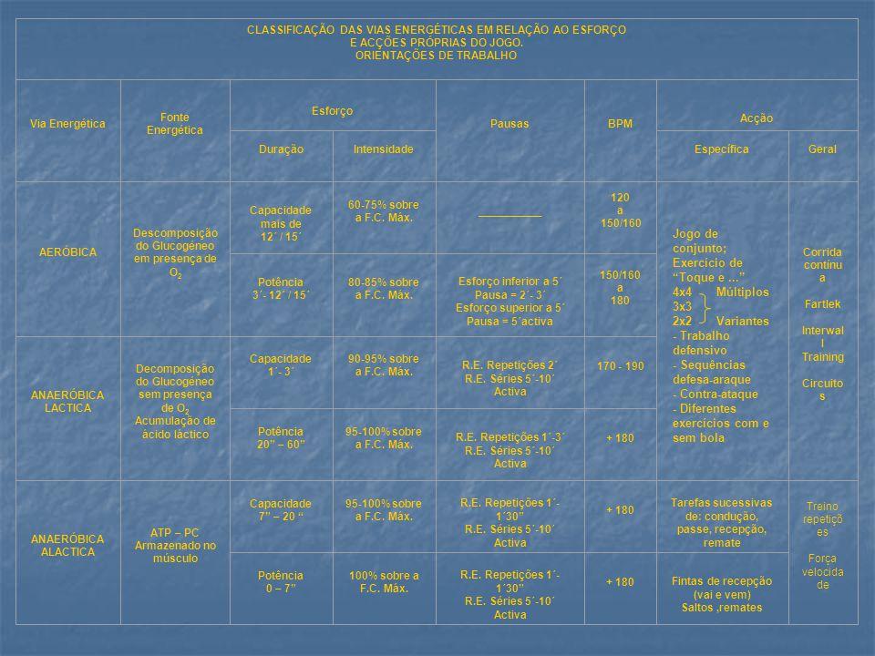 - Sequências defesa-araque - Contra-ataque