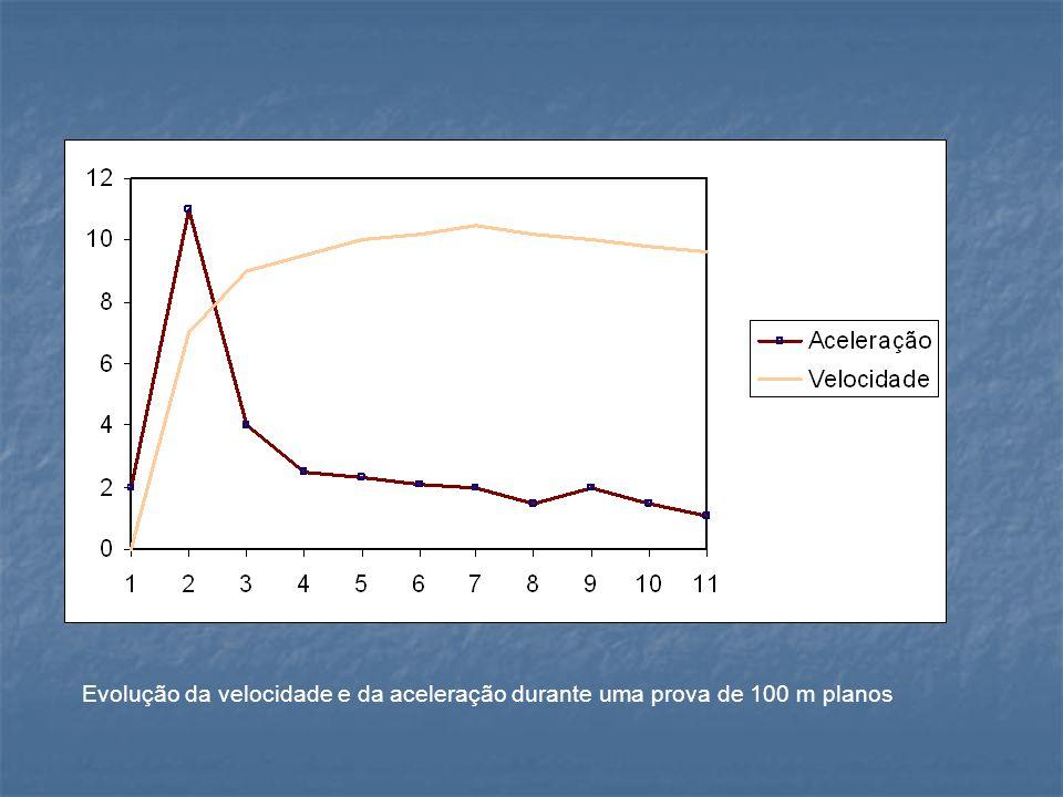Evolução da velocidade e da aceleração durante uma prova de 100 m planos