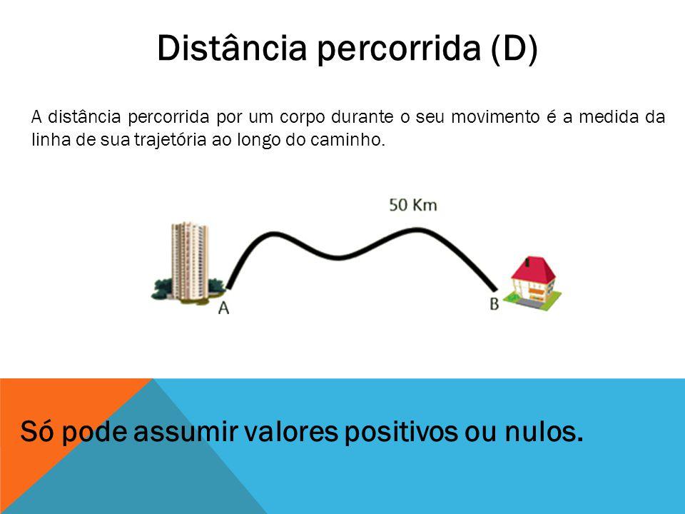 Distância percorrida (D)
