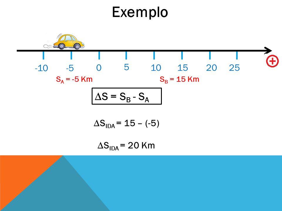 Exemplo ∆S = SB - SA -10 -5 5 10 15 20 25 ∆SIDA = 15 – (-5)