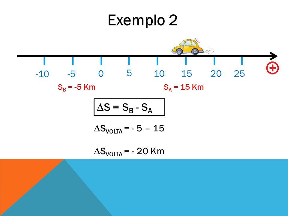 Exemplo 2 ∆S = SB - SA -10 -5 5 10 15 20 25 ∆SVOLTA = - 5 – 15