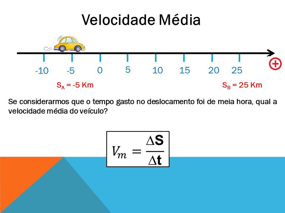 Velocidade Média -10 -5 5 10 15 20 25 SA = -5 Km SB = 25 Km