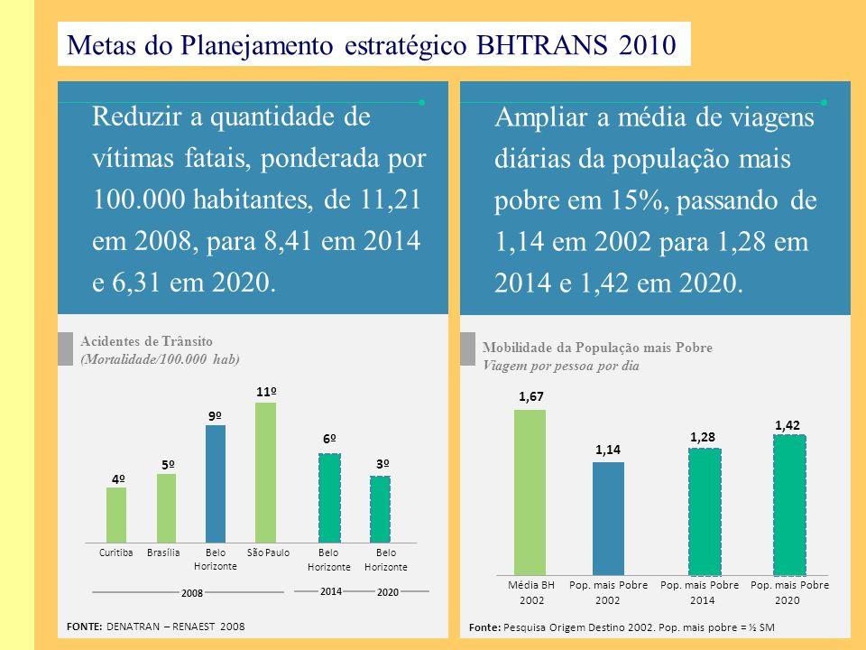 Metas do Planejamento estratégico BHTRANS 2010