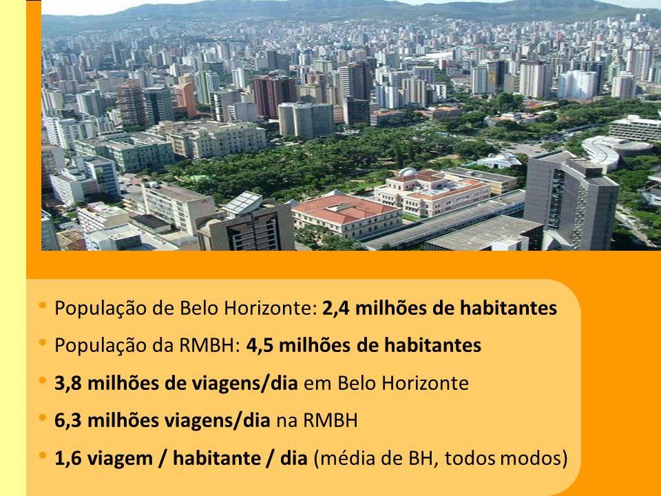 População de Belo Horizonte: 2,4 milhões de habitantes