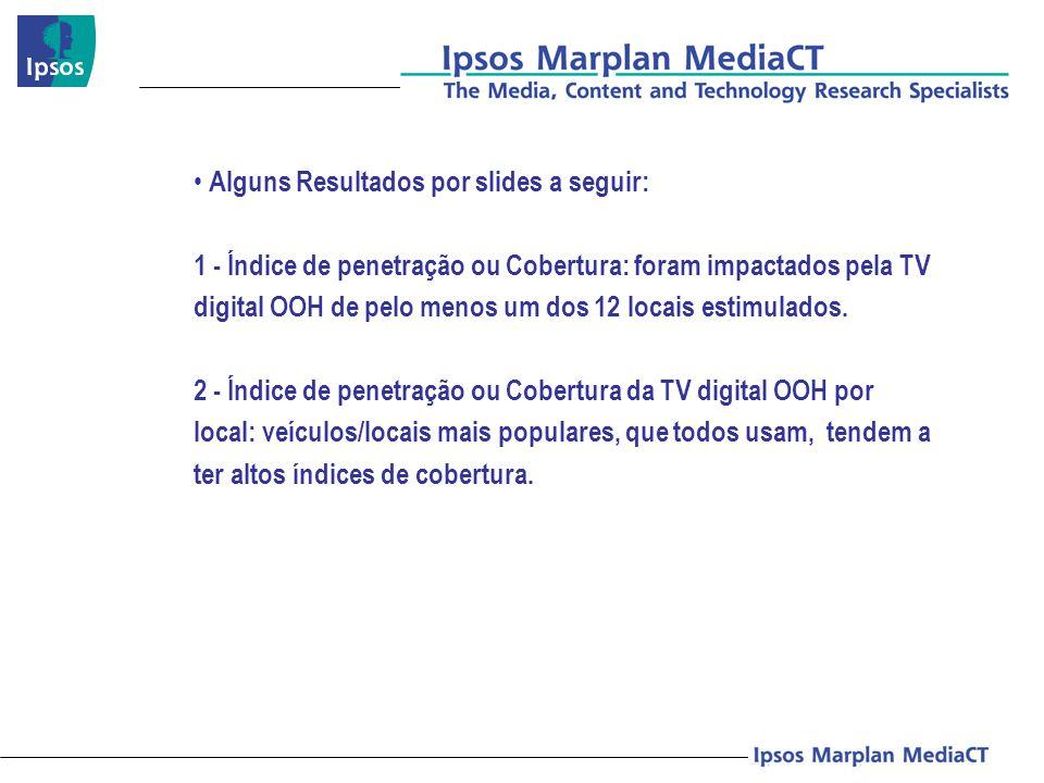 Alguns Resultados por slides a seguir: 1 - Índice de penetração ou Cobertura: foram impactados pela TV digital OOH de pelo menos um dos 12 locais estimulados.