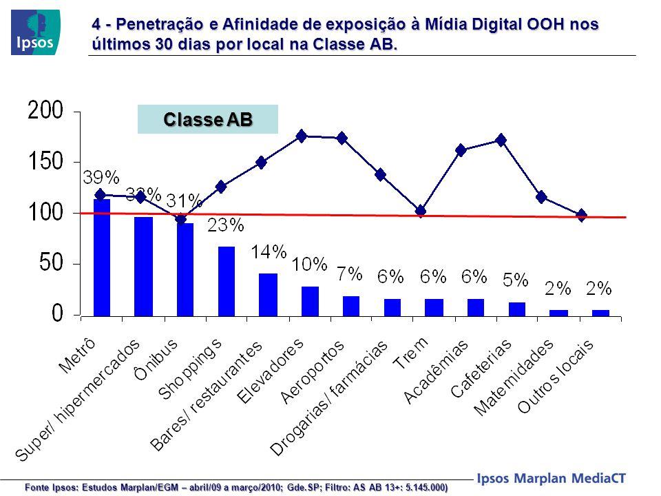 4 - Penetração e Afinidade de exposição à Mídia Digital OOH nos últimos 30 dias por local na Classe AB.