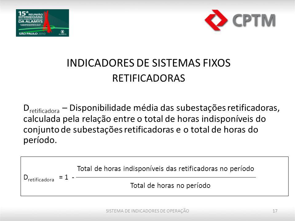 Total de horas indisponíveis das retificadoras no período