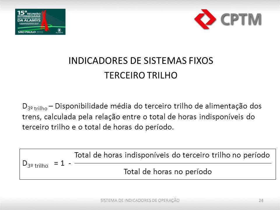 Total de horas indisponíveis do terceiro trilho no período