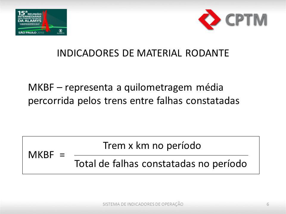 Trem x km no período INDICADORES DE MATERIAL RODANTE