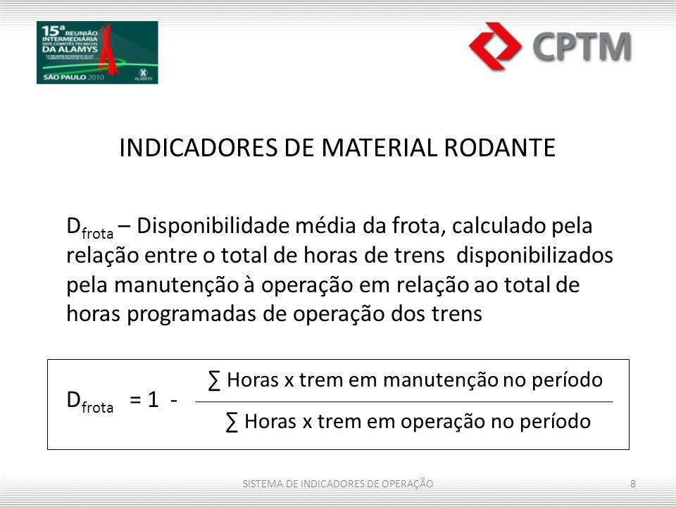INDICADORES DE MATERIAL RODANTE