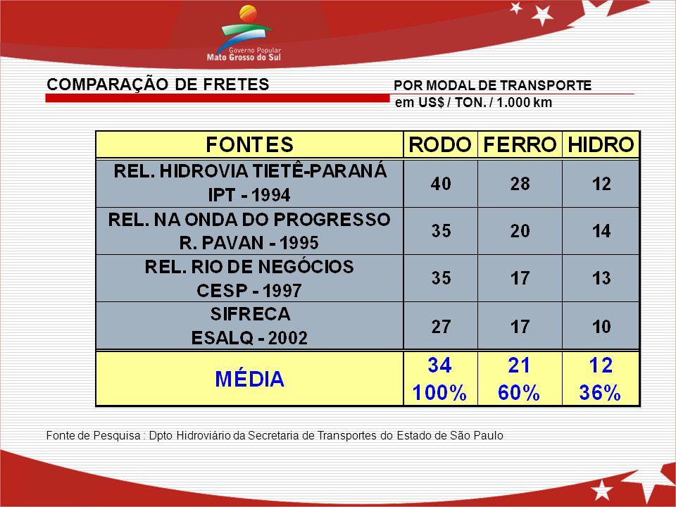 COMPARAÇÃO DE FRETES POR MODAL DE TRANSPORTE