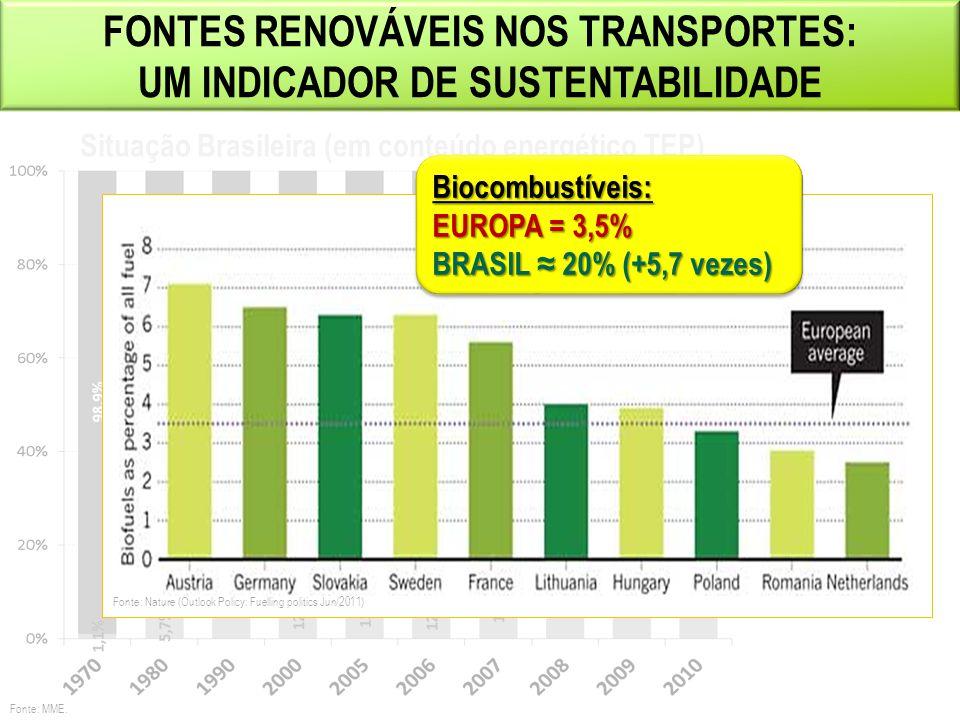 FONTES RENOVÁVEIS NOS TRANSPORTES: UM INDICADOR DE SUSTENTABILIDADE