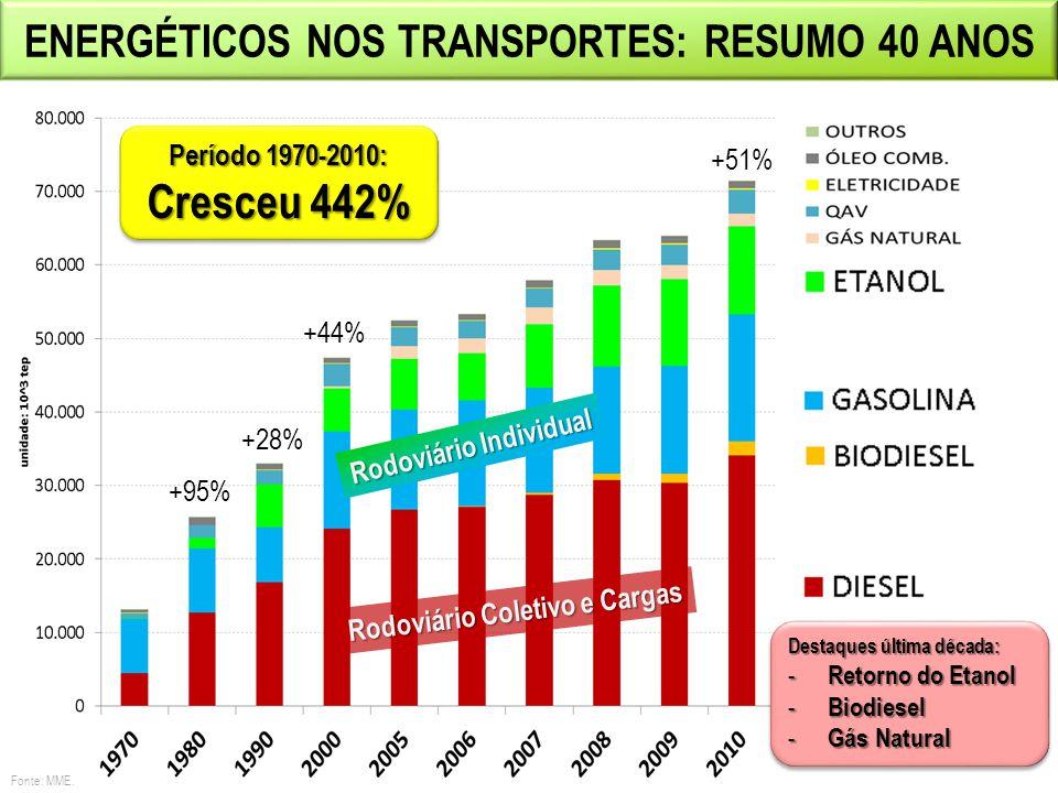 Cresceu 442% Energéticos nos transportes: resumo 40 anos