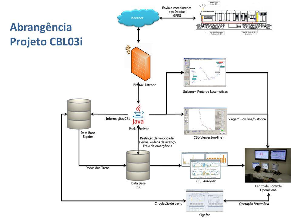 Abrangência Projeto CBL03i