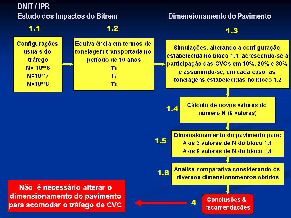 DNIT / IPR Estudo dos Impactos do Bitrem Dimensionamento do Pavimento